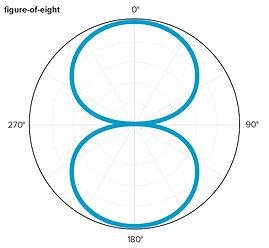 Sontronics figure-of-eight pattern