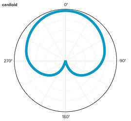 Sontronics cardioid pattern