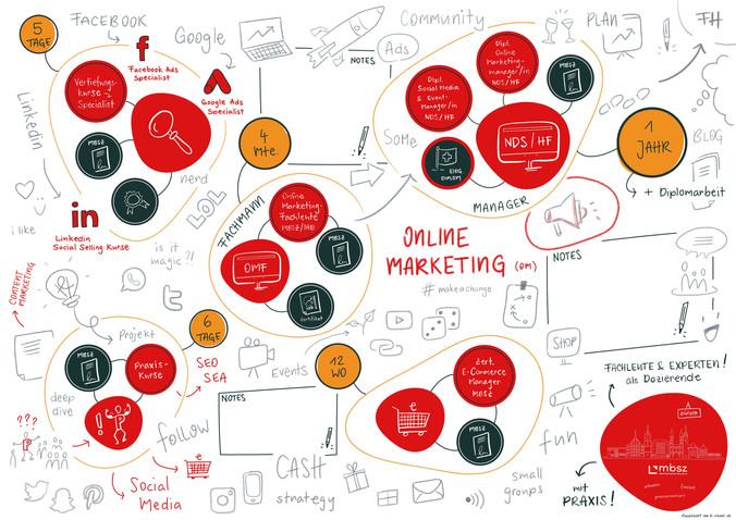Angebotsübersicht Online Marketing