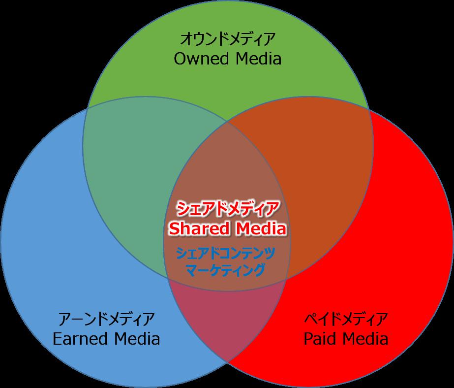 シェアドメディアを知れば新たなマーケティングを展開できる!トリプルメディアと+1。