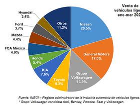 PULSO | Reporta Marzo reducción de 25% en venta de vehículos ligeros nuevos