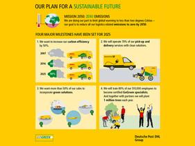 EMPRESAS   DHL Supply Chain presenta soluciones logísticas para el Sector Transporte