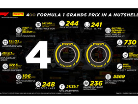 Pirelli celebra 400 Grandes Premios en Barhréin