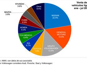 PULSO   AMIA y AMDA dan a conocer reporte de venta de vehículos ligeros nuevos