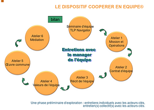 coaching_équipe_dispositif.PNG