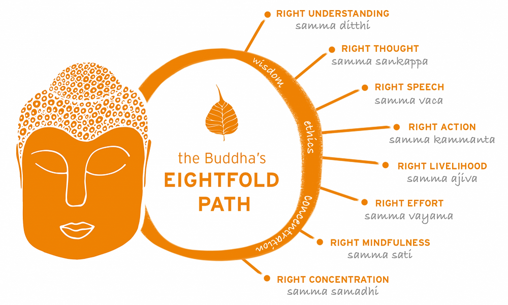 Buddhist eight fold apth