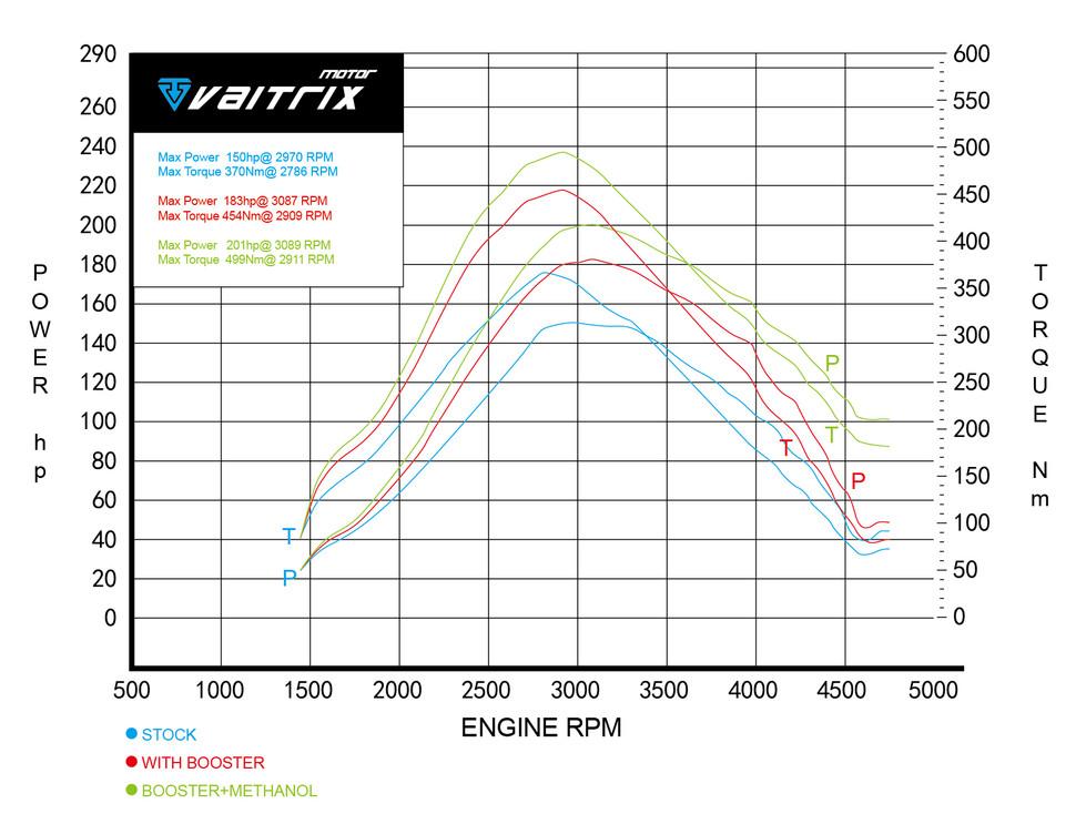 2.2-liter Duratorq I4 150P.jpg
