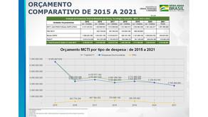 A Ciência Brasileira Ameaçada - Orçamento de 2021pode inviabilizar a pesquisa no Brasil.
