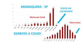LOCKDOWN FUNCIONA! Araraquara aceita a Ciência e comprova! Lockdown correto vence a Covid!
