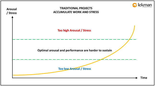 traditional-projects-accumulate-work-and-stress.png