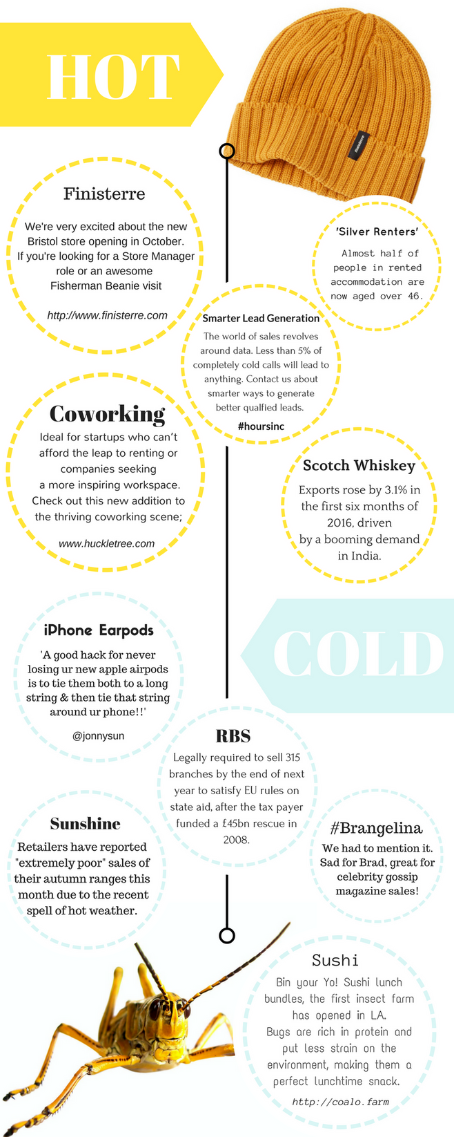 WHAT'S HOT AND NOT IN SALES