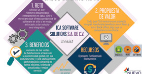 TCA: Conectividad global y Tield Management