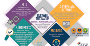 Rockwell: Connected Enterprise en Procesos de Manufactura