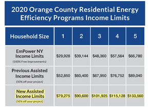 New York Expands Funding for Home Efficiency Projects