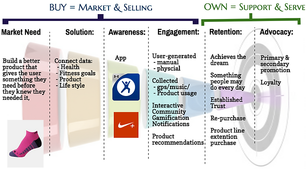 Market Needs, Solutions. Awareness, Engagement, Retention and Advocacy Steps.