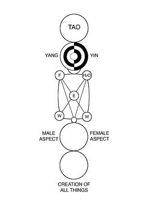 Symbolic Movement-Figure 2.jpg