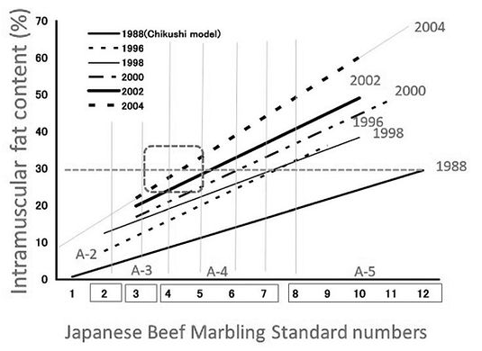 marbling Wagyu over time.jpg