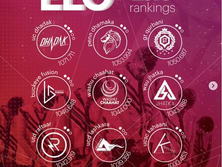 ELO Update: Dhadak Stays at No. 1, WashU, Buckeye Fusion, and Lashkara Join Leaderboard