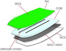 Bodyboard constructions