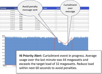 Fast Demand Response scenario
