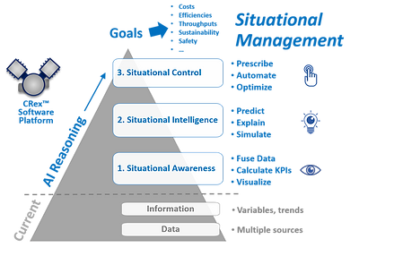 AI Reasoning Pyramid