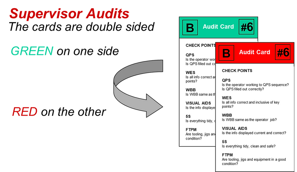 Supervisory Audits - example of Kamishibai Cards