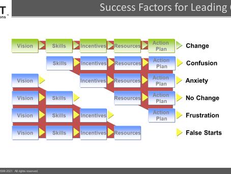 Know your Business Aura  |          Strategic Factors Impacting Change