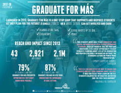 Graduate For Más Impact Overview