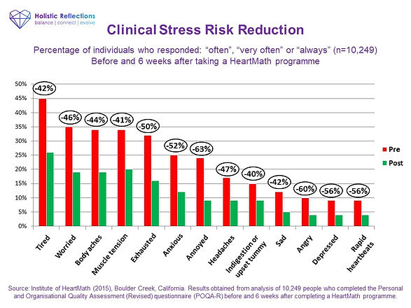 HeartMath  POQA Clinical Stress Risk Red