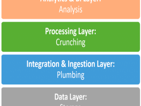 Functional Layers in the Data Eco System
