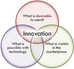 Building a Culture of Constant Innovation