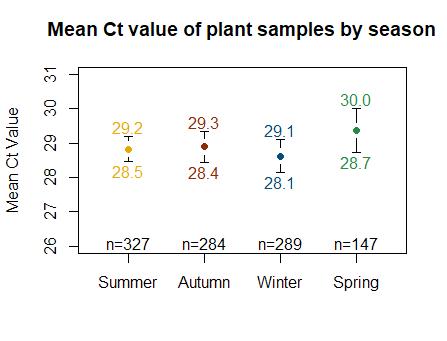 Seasonality of Ct Values in CA Samples