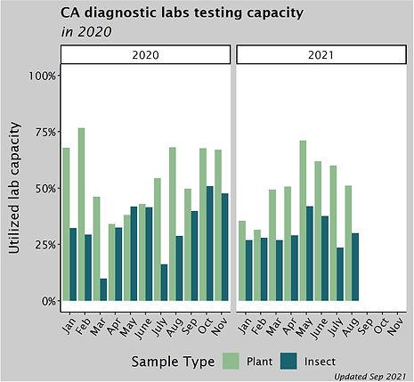 Lab capacity.jpg