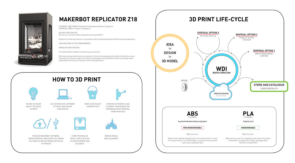 3D Printing Life-cycle (POSTER).jpg