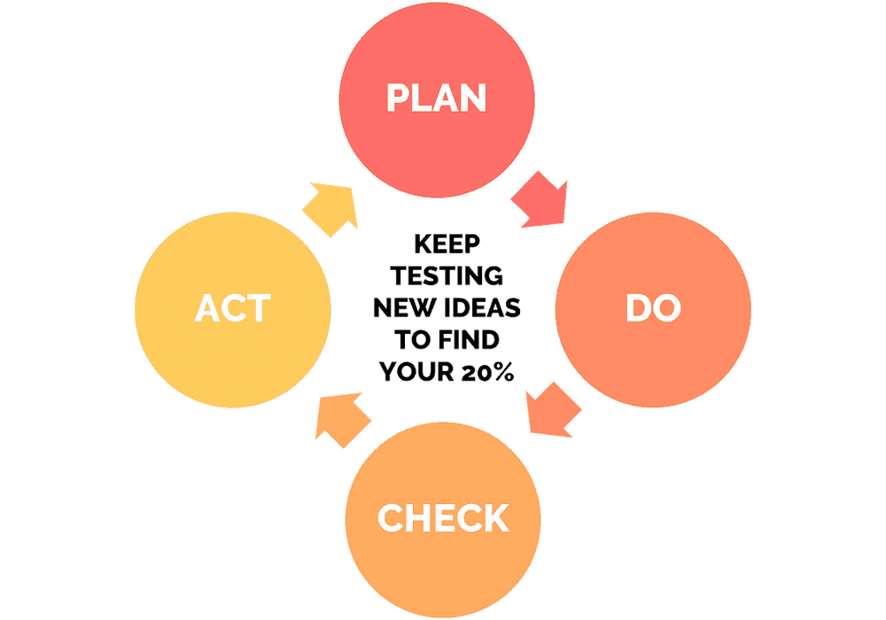 TRYSTORM PLAN DO CHECK ACT