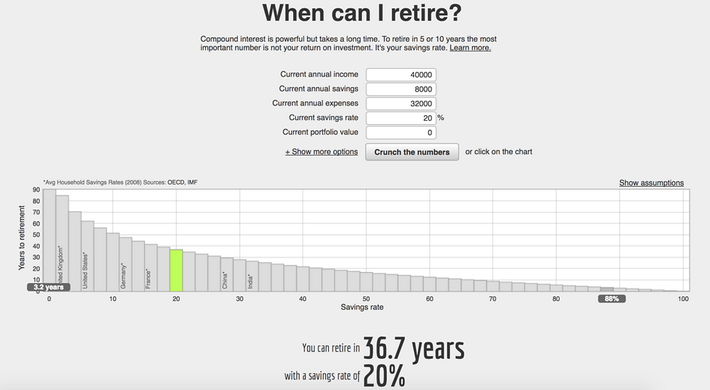How much money should I save each month? How much do I need to retire? These are common questions I receive and you will finally receive an answer!