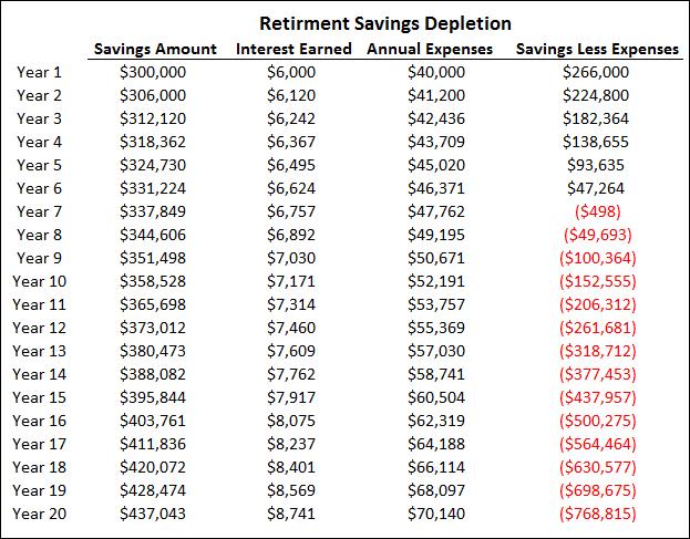 Chart 3 - Retirement Savings Depletion