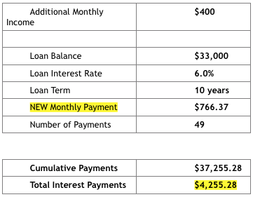 The Effect of Just $20:hr on a Student Loan 3