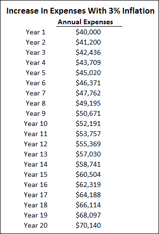 Chart 2 - Annual Expenses