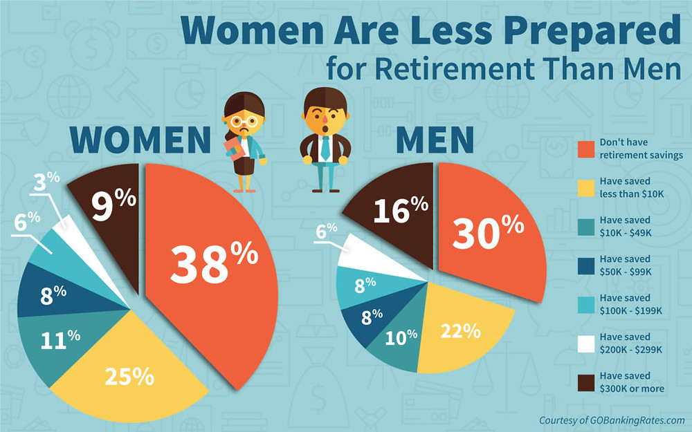 Women are 27% more likely than men to have no retirement savings. Why aren't people saving for retirement? How much do you need to retire? Did you know that 56% have less than $10,000 in average retirement savings?