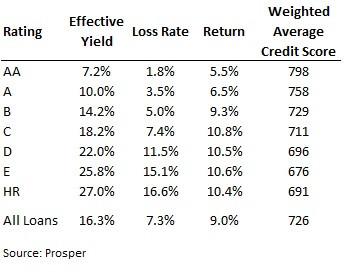 Prosper default and returns - How to Avoid the 3 Biggest Risks in Peer Lending