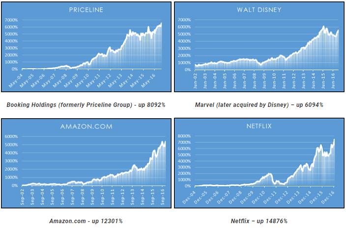 stock chart performance grid