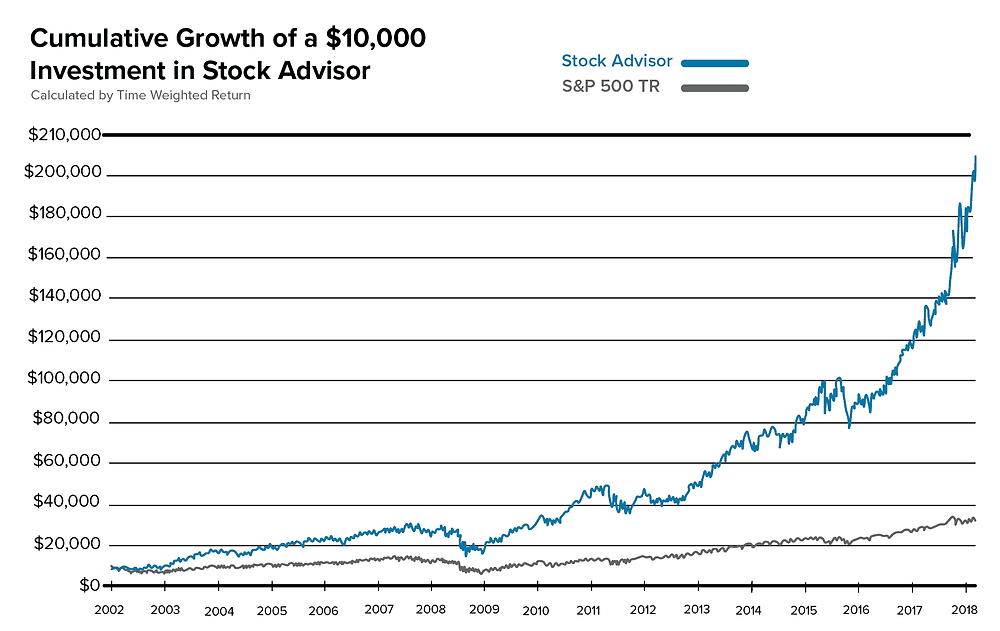 long term performance chart