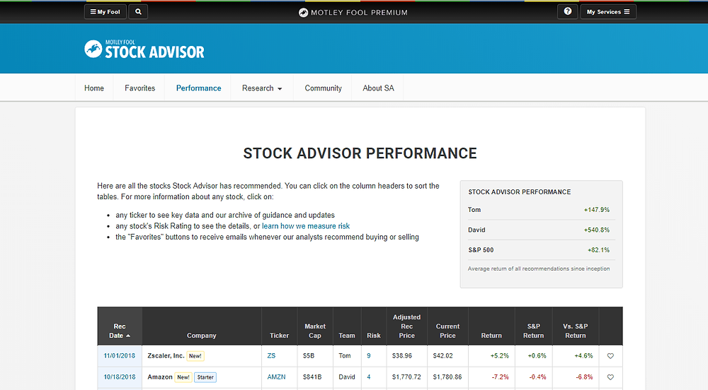 Motley Fool Stock Advisor Performance Dashboard
