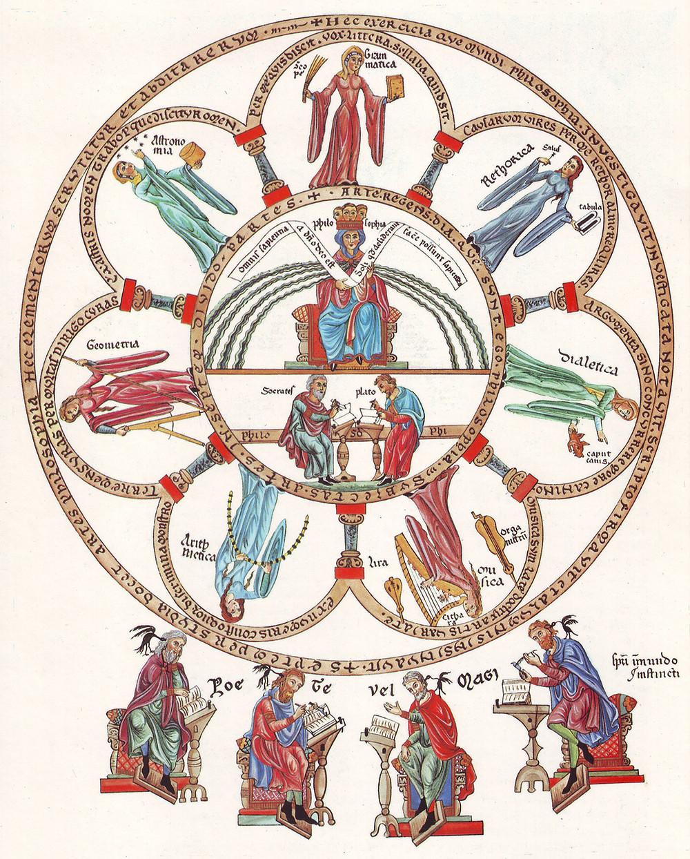 Diagram of the Seven Liberal Arts, origin of trivia