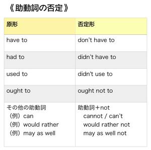 助動詞の否定表