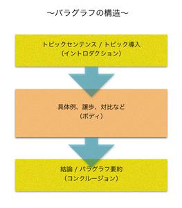パラグラフの仕組み