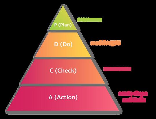 หลักสูตร เทคนิคการจัดทำแผนงาน Action Pla