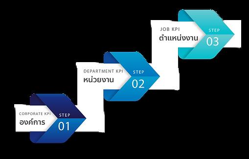 การจัดทำ KPI-01.png