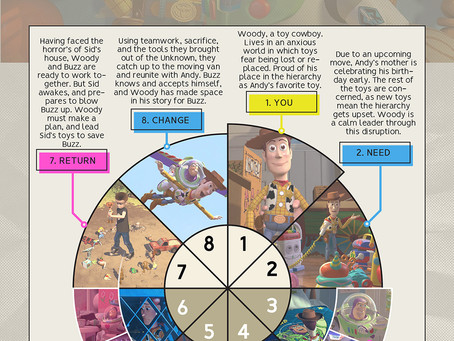 TOY STORY CIRCLES: Conflicting Character Arcs